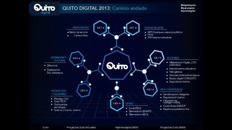 Proyectos revelados en el trabajo de construcción de la Agenda Digital de Quito 2022