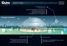 Reducción de brecha digital